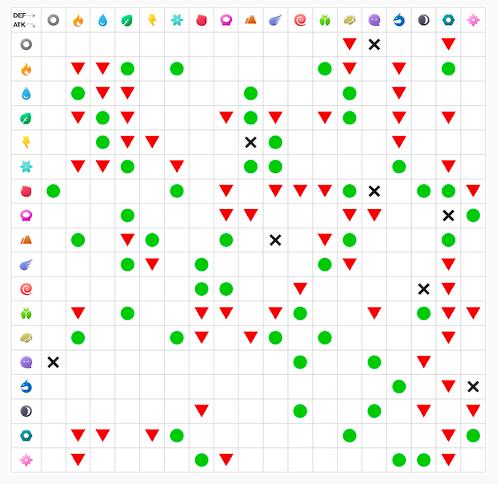 タイプ相性表一覧(10表+1App)GOバトルリーグやトレーナーバトルで活用しよう【ポケモンGO】